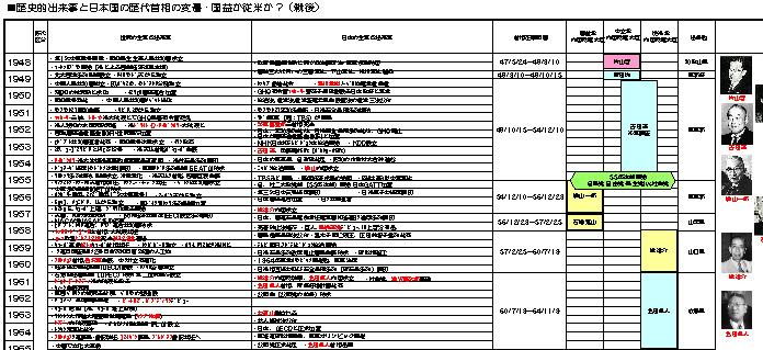 E6%AD%B4%E4%BB%A3%E9%A6%96%E7%9B%B8%E3%81 ... : 小学校 日本史 : 小学校