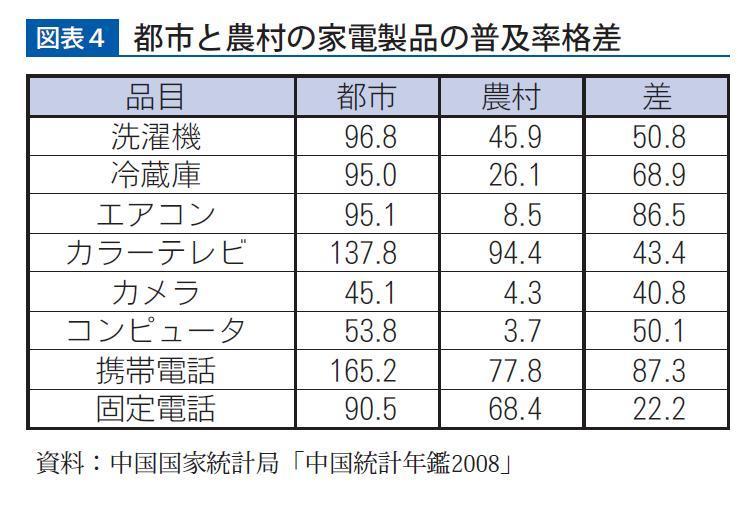 中国都市部と農村部の格差