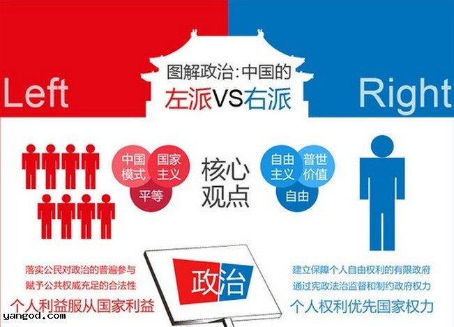 中国左派右派