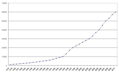 上海と貴州との格差の推移