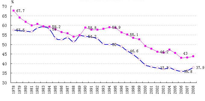 中国エンゲル係数