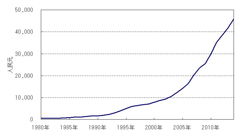 中国一人当たり名目GDP