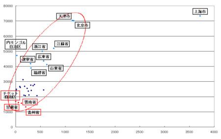 中国に於ける人口密度と所得の相関
