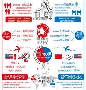 中国左派右派2