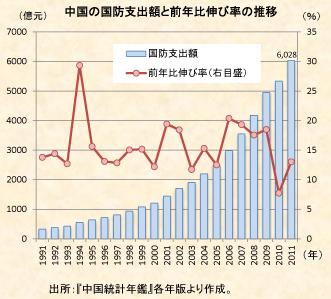 中国財政 5