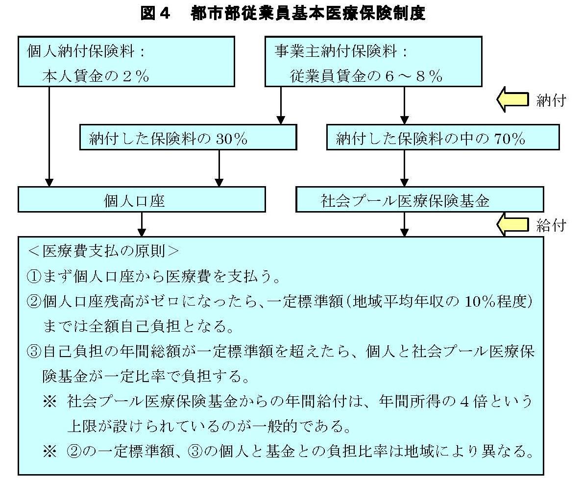 「中国の社会保障制度」~社会保険を中心として~ 17