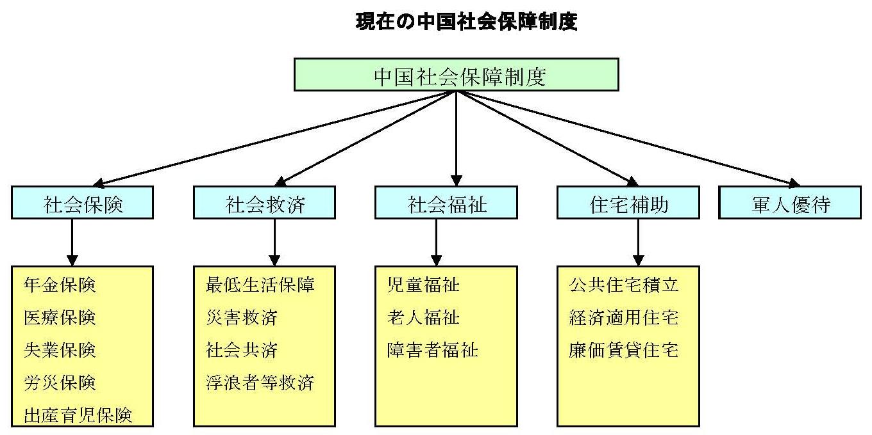 「中国の社会保障制度」~社会保険を中心として~ 10