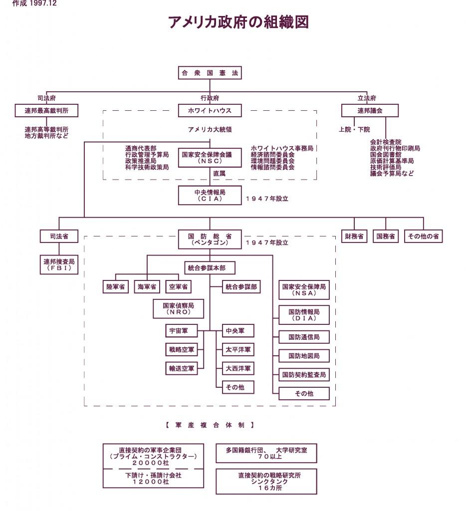 アメリカ組織図a2f1201_ページ_1