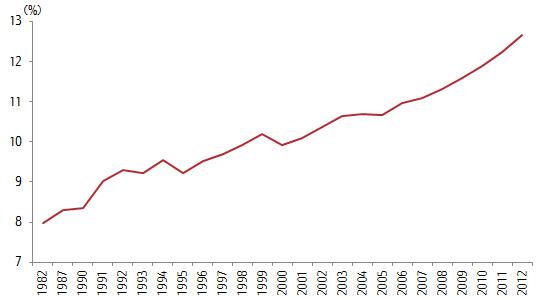 中国 高齢者負担率(高齢者人口/生産年齢人口)の変化