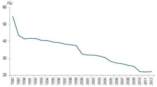 中国 年少者負担率(年少者人口/生産年齢人口)の変化