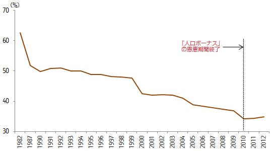 中国 人口総負担率の変化