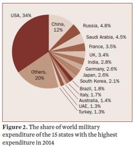 2015軍事費2