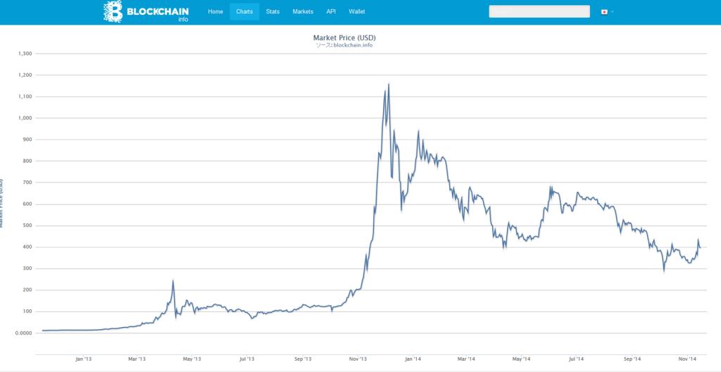 bitcoin2y