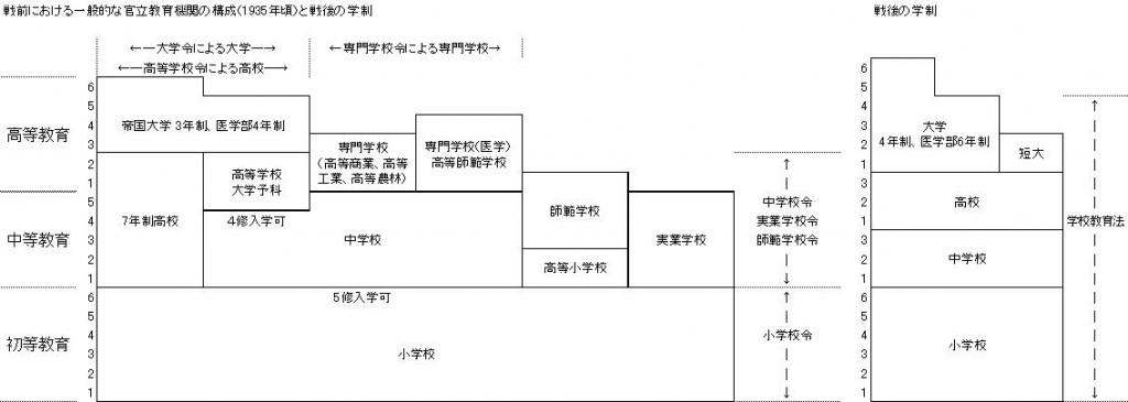 SchoolSystemJapan