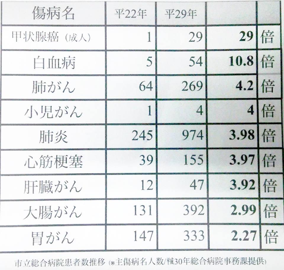 【社会】福島産「購入ためらう」過去最低に 消費者庁調査 YouTube動画>4本 ->画像>15枚
